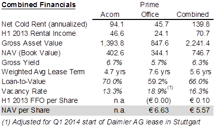 Prime Office Acorn Combined Financials