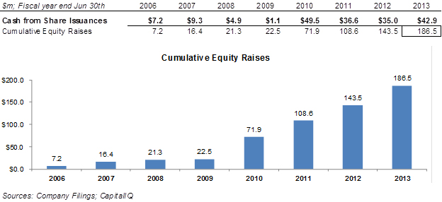 cumulative eligible capital Farm corporations agdex#: 812 : publication date: may 2016: order#:  the increase in value of the quota cannot be added to the cumulative eligible capital account.