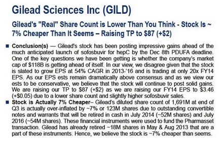 Citigroup price target upgrade for GILD