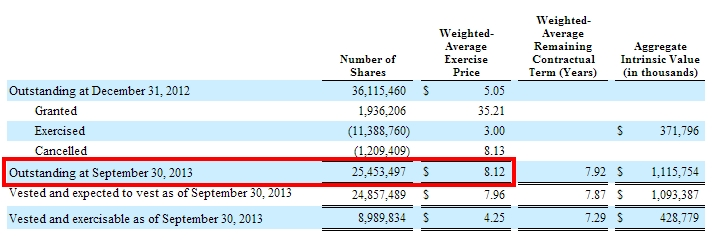 ServiceNow 10Q weighted average exercise price