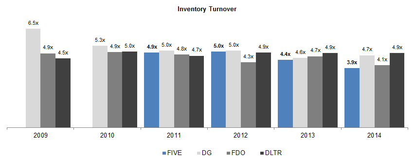 the concept of inventory turnover This definition explains the term inventory turns (also referred to as inventory  turnover and inventory turnover ratio), a popular measurement.
