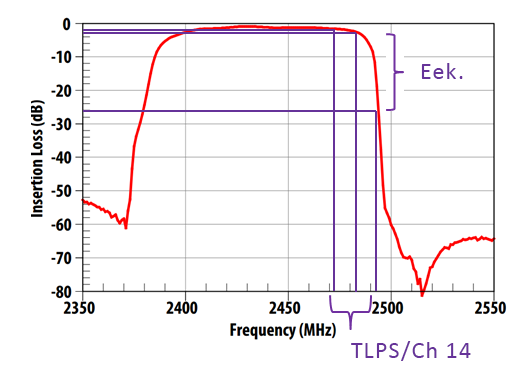 Impact of filters inside mobile devices on Ch 14 signals