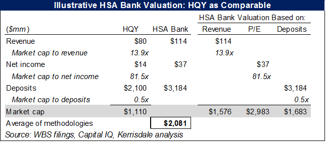 WBS HSA Bank valuation HQY comp