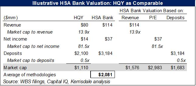 Kerrisdale Capital WBS HSA Bank valuation HQY comp