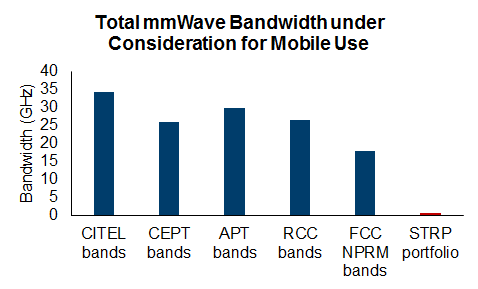 1. Total mmWave Bandwidth under Consideration for Mobile Use