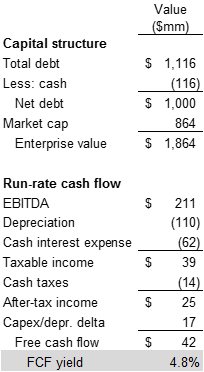 ClubCorp capital structure