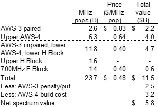 Breakdown of DISH's Spectrum Portfolio by Band and Kerrisdale-Estimated Value