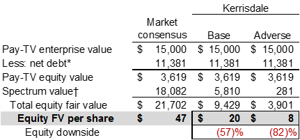 DISH Consensus Valuation vs. Kerrisdale View