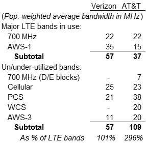 Verizon_ ATT's Spectrum Holdings