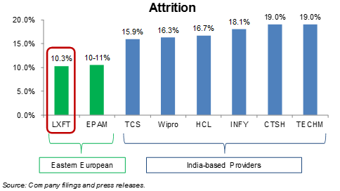 11-attrition-relative-to-industry-lxft