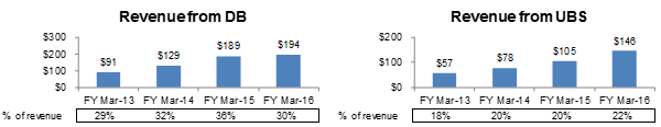 revenue-from-db-and-ubs