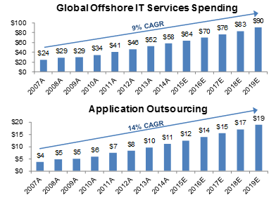7-application-outsourcing-projected-to-outgrow-overall-it-spending